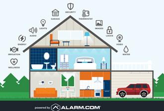 AAA Security Alarms